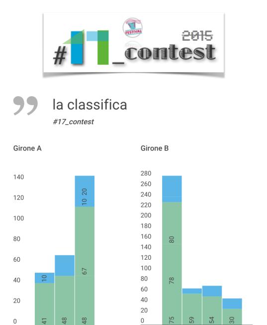 infografica_classifica_17_contest